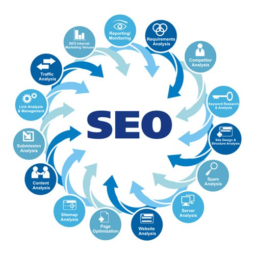 SEO New Jersey